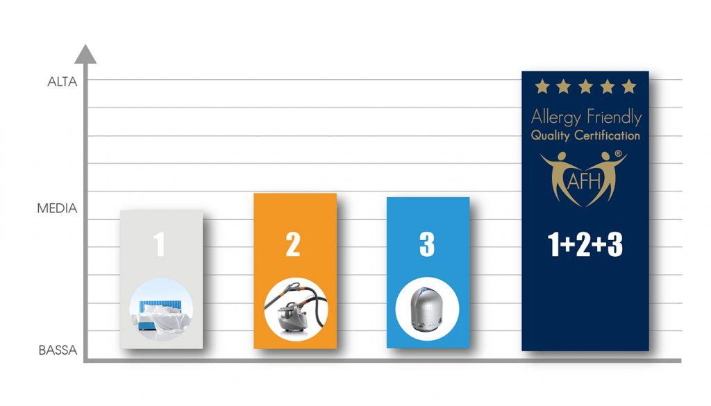 grafico-efficacia-sanificazione-AFH